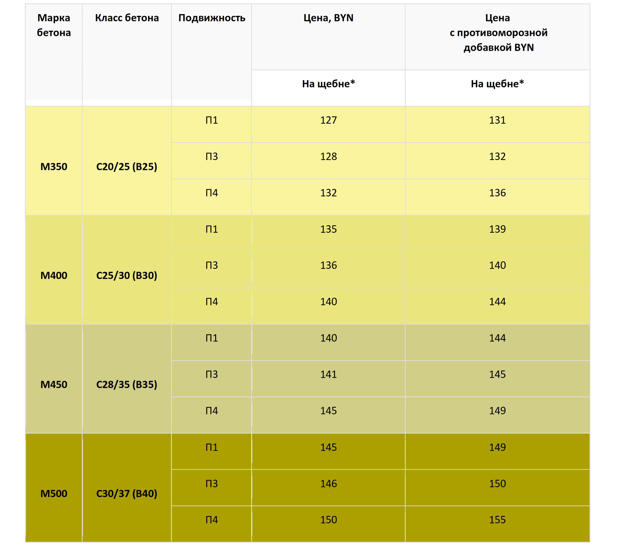 Марки бетона и их цены